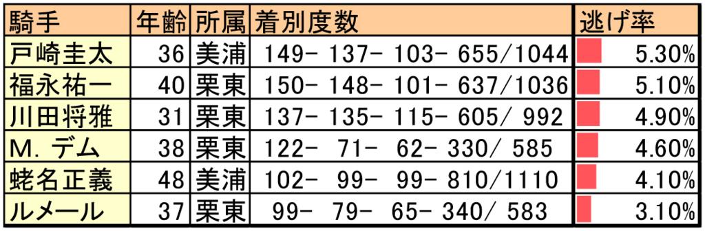 競馬レースでほとんど逃げない騎手のデータ表一覧