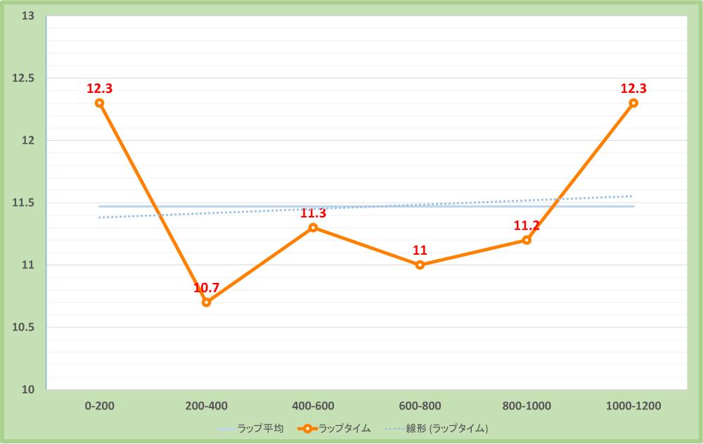 京阪杯2017年のラップタイム表