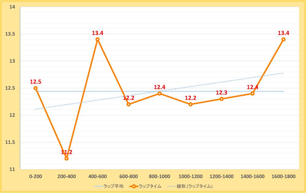 ベテルギウスステークス2017年のラップタイム表