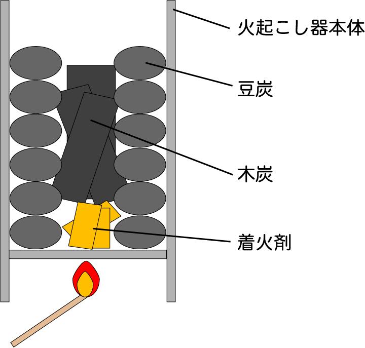豆炭に火をつける方法 火起こし器 図解