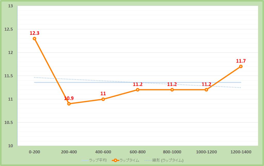 京王杯スプリングカップ018年のラップタイム表