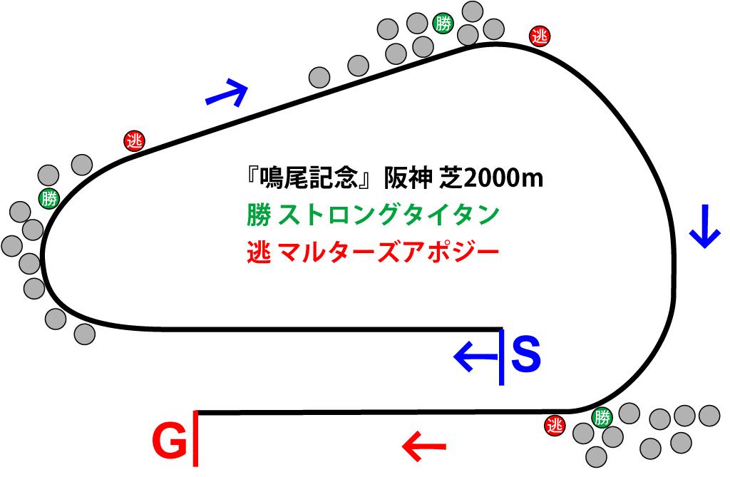 鳴尾記念2018年のレース展開位置取り図