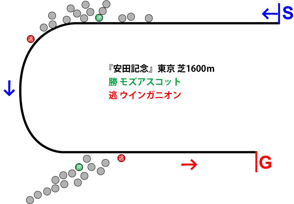 安田記念2018年のレース展開位置取り一覧図