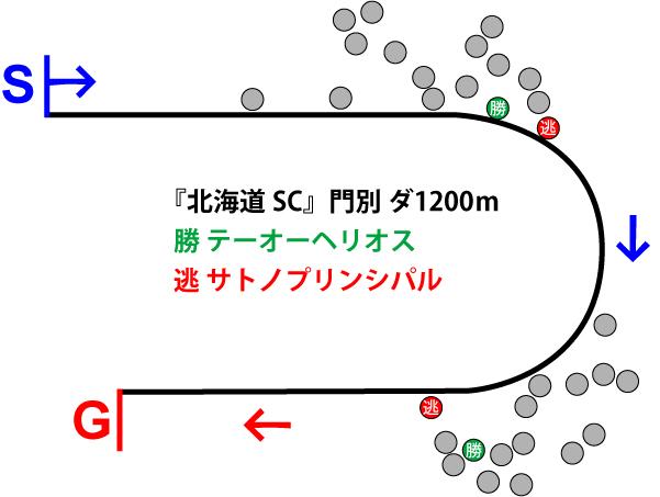 北海道スプリングカップ2018年のレース展開位置取り図