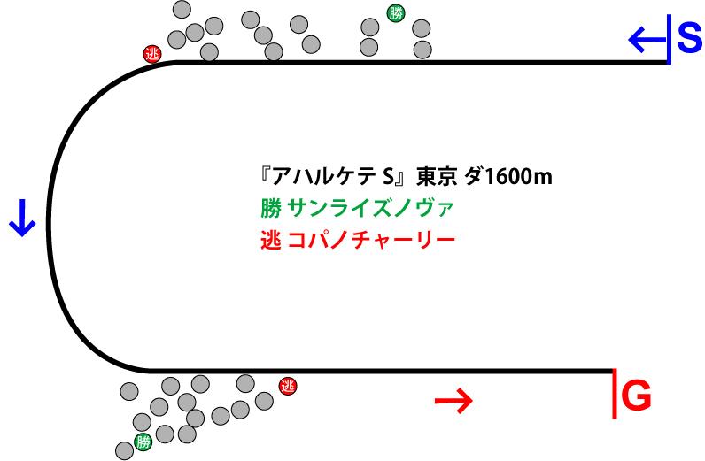 アハルケテステークス2018年のレース展開位置取り図