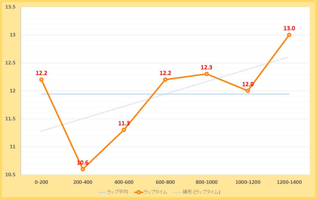 天保山ステークス2018年のラップタイム表