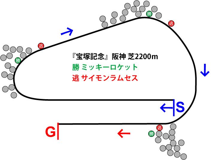 宝塚記念2018年レース展開位置取り図