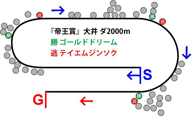 帝王賞2018年のレース展開位置取り図