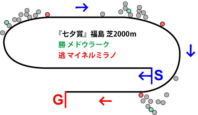 七夕賞2018年のレース展開位置取り図
