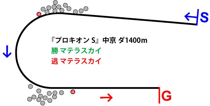 プロキオンステークス2018年のレース展開位置取り図