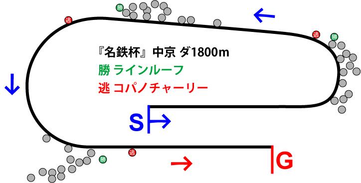 名鉄杯2018年のレース展開位置取り図