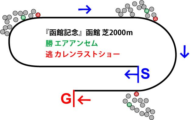 函館記念2018年のレース展開位置取り図