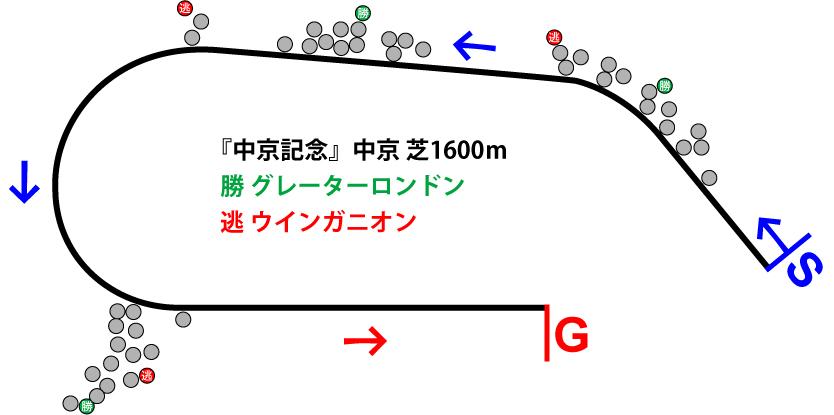 中京記念2018年のレース展開位置取り図