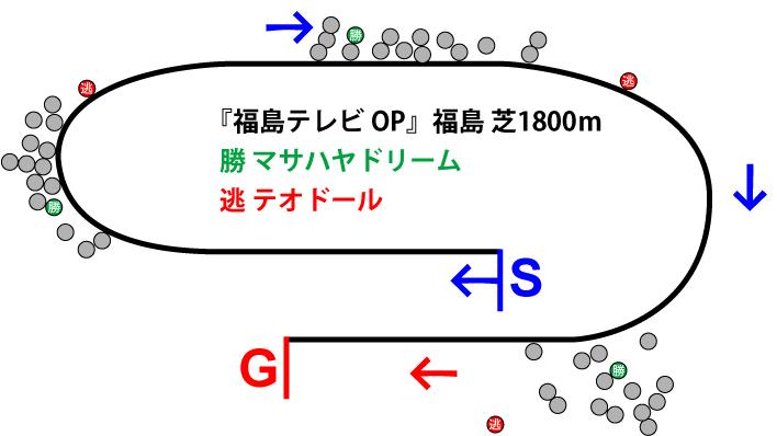 福島テレビオープン2018年のレース展開位置取り図