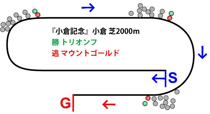 小倉記念2018年のレース展開位置取り図