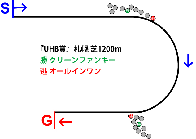 UHB賞2018年のレース展開位置取り図