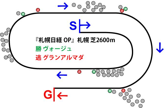 札幌日経オープン2018年のレース展開位置取り図