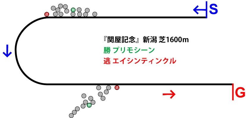 関屋記念2018年のレース展開位置取り図