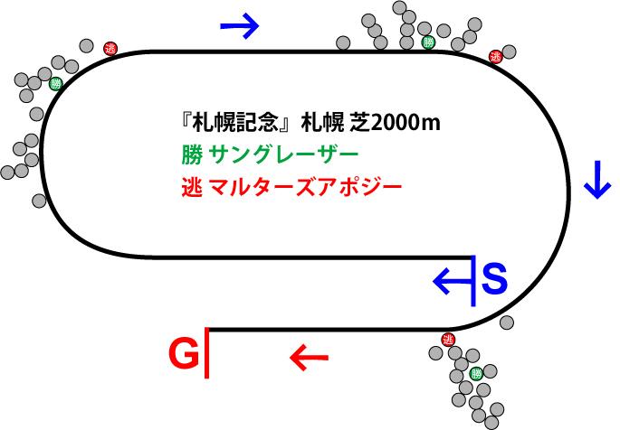 札幌記念2018年のレース展開位置取り図