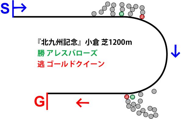 北九州記念2018年のレース展開位置取り図