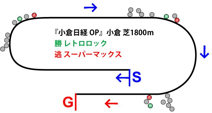 小倉日経オープン2018年のレース展開位置取り図