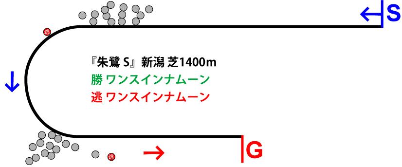 朱鷺ステークス2018年のレース展開位置取り図
