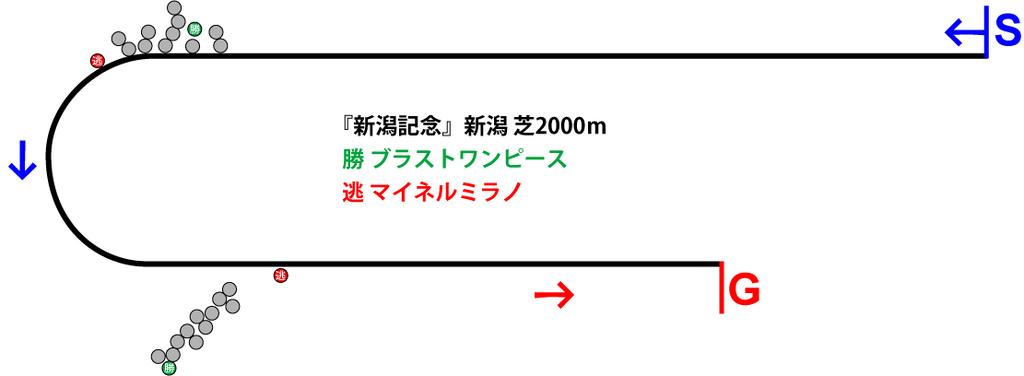 新潟記念2018年のレース展開位置取り図