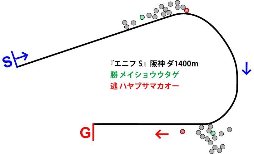 エニフステークス2018年のレース展開位置取り図