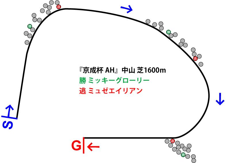 京成杯オータムハンデ2018年のレース展開位置取り図