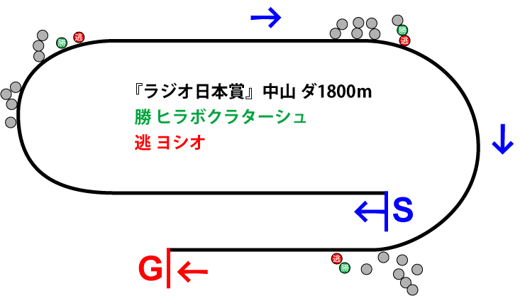 ラジオ日本賞2018年のレース展開位置取り図