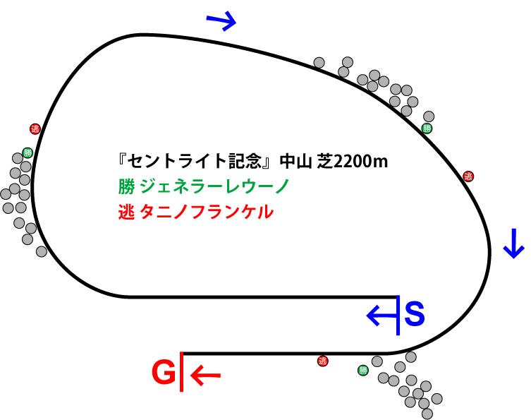 セントライト記念2018年のレース展開位置取り図