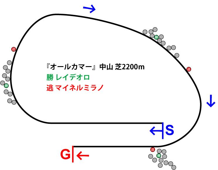 オールカマー2018年のレース展開位置取り図