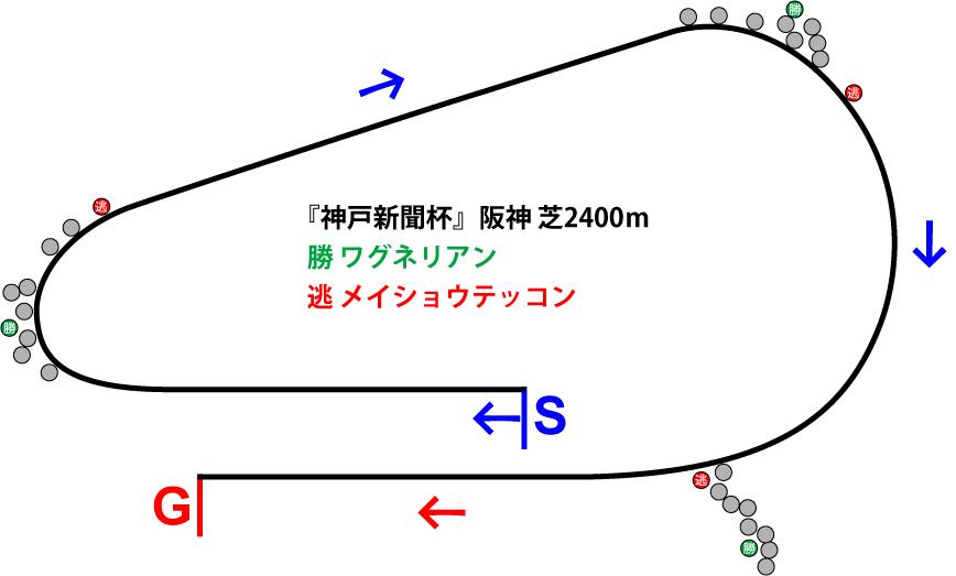 神戸新聞杯2018年のレース展開位置取り図
