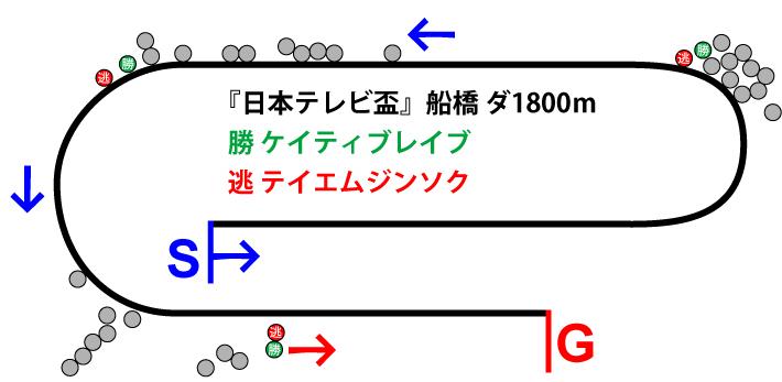 日本テレビ盃2018年のレース展開位置取り図