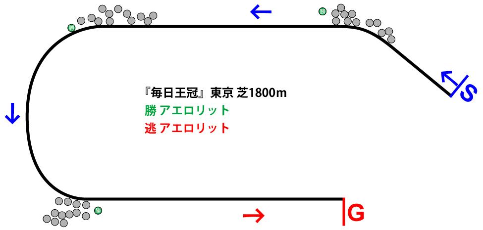 毎日王冠2018年のレース展開位置取り図