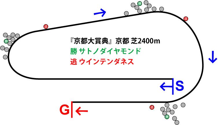 京都大賞典2018年のレース展開位置取り図