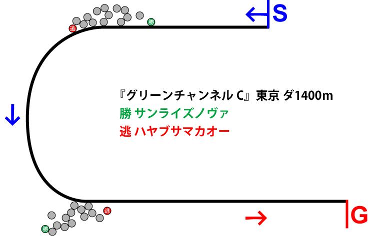 グリーンチャンネルカップ018年のレース展開位置取り図