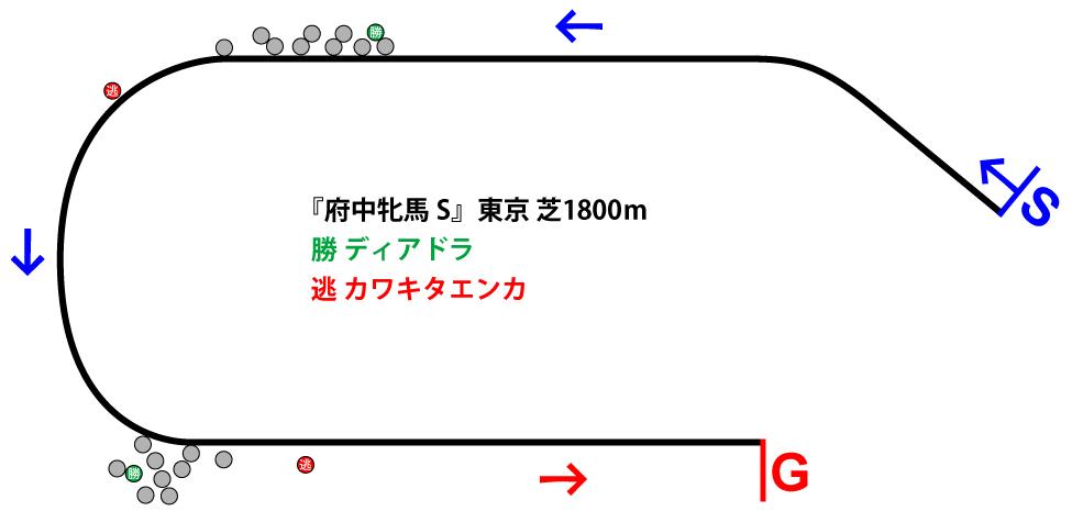 府中牝馬ステークス2018年のレース展開位置取り図
