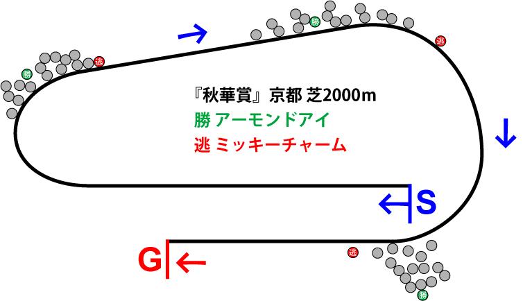 秋華賞2018年のレース展開位置取り図