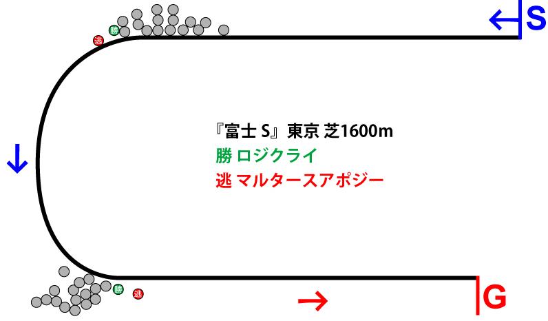 富士ステークス2018年のレース展開位置取り図
