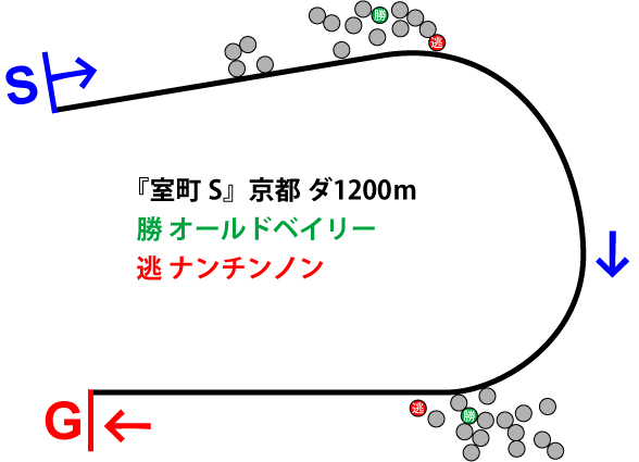 室町ステークス2018年のレース展開位置取り図