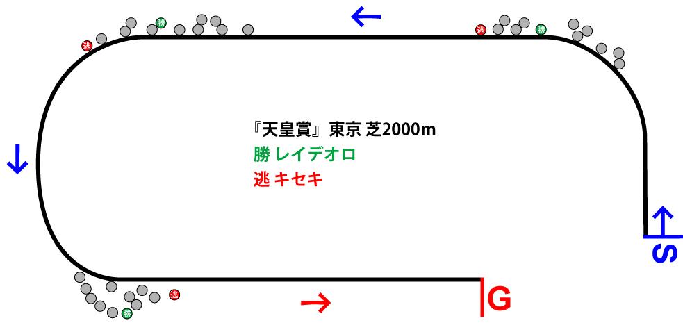 天皇賞(秋)2018年のレース展開位置取り図