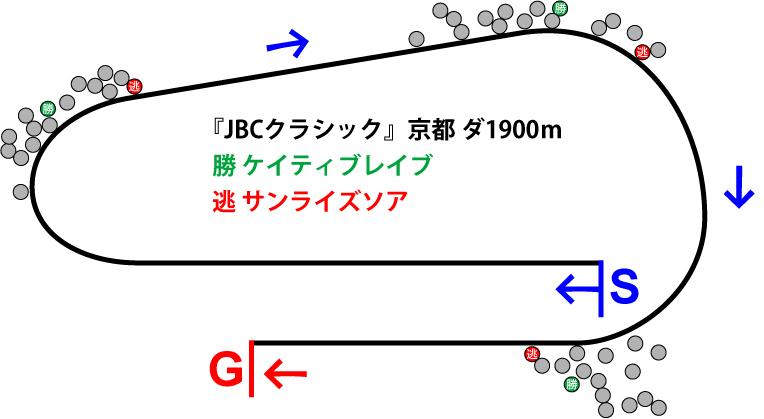 JBCクラシック2018年のレース展開位置取り図