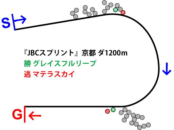 JBCスプリント2018年のレース展開位置取り図