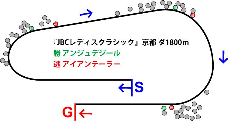 JBCレディスクラシック2018年のレース展開位置取り図