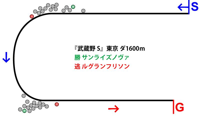 武蔵野ステークス2018年のレース展開位置取り図