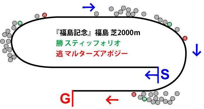 福島記念2018年のレース展開位置取り図