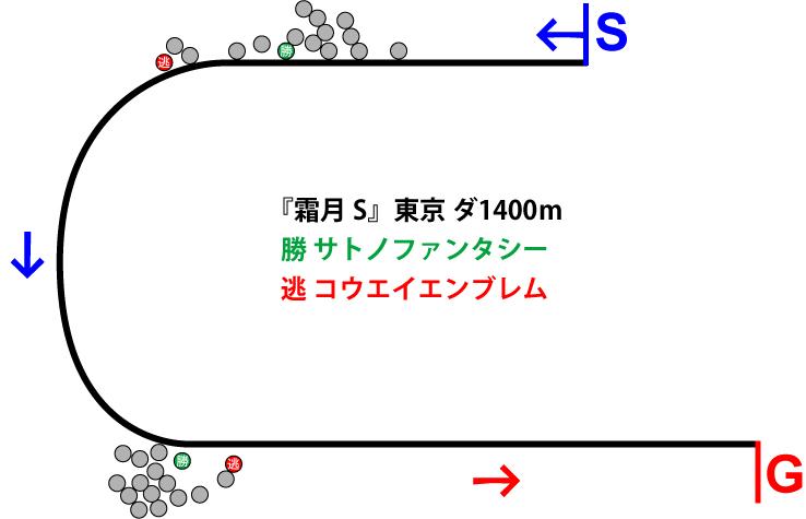 霜月ステークス2018年のレース展開位置取り図
