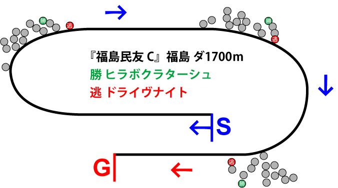 福島民友カップ2018年のレース展開位置取り図