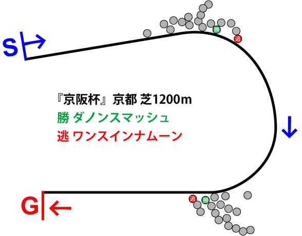 京阪杯2018年のレース展開位置取り図